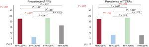Prevalence of PRs and TCFAs. A: the prevalence of PRs according to FFR/CFR quadrants. B: the prevalence of TCFAs according to FFR/CFR quadrants. CFR, coronary flow reserve; FFR, fractional flow reserve; PR, plaque rupture; TCFA, thin-cap fibroatheroma.