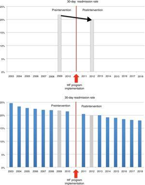 Outcome research about heart failure (HF) readmission rates before and after a HF service implementation with pre-post (above) and interrupted time series (ITS) study designs (below). The upper graph shows the result of a pre-post study on early HF readmission before and after implementation of a HF program. The intervention can be considered effective if this reduction is attributed to it. The second graph shows conclusions drawn from the same intervention using an ITS as study design. It can be seen how the inclusion of additional data points revealed that the readmission rate was already decreasing and it is likely that the intervention had no impact on this outcome.