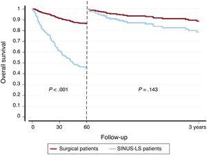 Survival in surgically-treated and SINUS-LSIE. SINUS-LSIE, surgery-indicated not undergoing surgery patients with left-sided infective endocarditis.