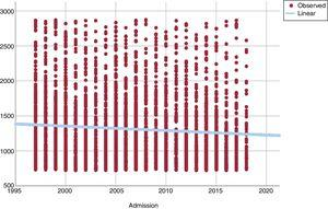 Trend in patient-related delay (in minutes) during the 20-year study period.
