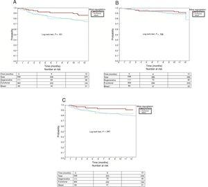 Twelve-month survival curves for the composite event (A), all-cause mortality (B), and readmission for heart failure (C) according to mitral regurgitation cause.