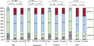 Changes over time in NYHA functional class during follow-up in the entire series and according to mitral regurgitation cause. NYHA, New York Heart Association.