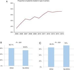 A: proportion of patients treated at type 4 hospitals across the study period. B: proportion of patients undergoing percutaneous coronary intervention in patients admitted to type 3 and 4 hospitals. C: risk-standardized mortality rates according to ICCU availability. ICCU, intensive cardiac care unit.