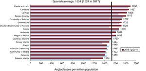 Percutaneous coronary interventions per million population, Spanish average and total by autonomous community in 2017 and 2018. Source: Spanish National Institute of Statistics.30