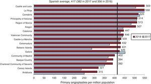 Primary angioplasties per million population, Spanish average and total by autonomous community in 2017 and 2018.