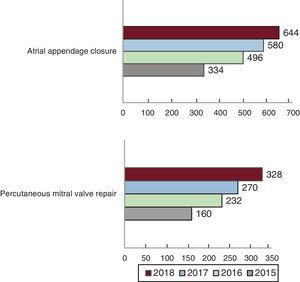 Changes from 2015 to 2018 in atrial appendage closure and percutaneous mitral valve repair procedures.