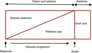 Therapeutic objectives in patients with heart failure. Modified with permission from Martínez-Sellés et al.2