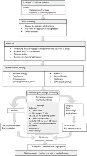 Palliative sedation process. CPR, cardiopulmonary resuscitation; ICD, implantable cardioverter defibrillator; i.v., intravenous route; s.c., subcutaneous route. *Until the required level of sedation is reached. The drug can be chosen based on the symptom: in case of dyspnea, pain or bleeding, midazolam is suggested; in case of refractory delirium, levomepromazine is initially recommended, although midazolam is also used on many occasions; midazolam can cause paradoxical agitation and has a maximum upper dose (around 160mg/24h), as levomepromazine also does (200-300mg/24h). If the maximum recommended dose is reached and the desired level of sedation has not been achieved with midazolam or levomepromazine, they may be combined, leaving propofol or phenobarbital as a final option (these last 2 drugs are used alone, not adjuvant to midazolam or levomepromazine).