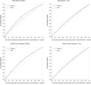 Inequality concentration curves for cardiovascular mortality (heart failure and cerebrovascular disease) as a function of educational level in men and women and different age groups. Spain, 2015.
