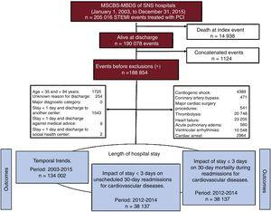Flowchart of patients' events. MSCBS-MBDS, Minimum Basic Data Set provided by the Spanish Ministry of Health, Consumer Affairs, and Social Welfare; PCI, percutaneous coronary intervention; SNS, Spanish National Health System; STEMI, ST-segment elevation myocardial infarction. *Exclusions were not mutually exclusive.