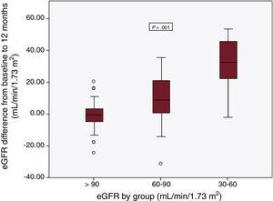 Changes in eGFR at 1 year of follow-up based on baseline function according to group. eGFR, estimated glomerular filtration rate.