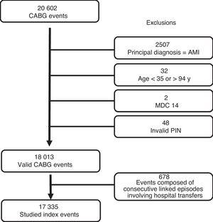 Selection of index events. AMI, acute myocardial infarction; CABG, coronary artery bypass grafting; MDC, major diagnostic category; PIN, personal identification number.