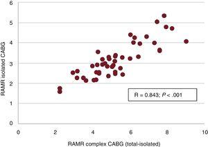Linear correlation between RAMR for isolated CABG and for complex CABG (CABG coinciding with other major cardiac surgery). CABG, coronary artery bypass grafting; RAMR, risk-adjusted in-hospital mortality rate.