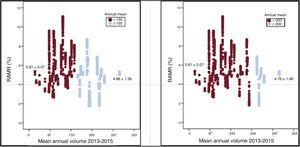 RAMR for events treated in high-volume and low-volume hospitals. In the left panel, high volume (≥ 155 CABG/year) and low volume (< 155 CABG/year) are defined by the k-means clustering algorithm. In the right panel, high volume (≥ 200 CABG/year) and low volume (< 200 CABG/year) are as recommended in the European Society of Cardiology clinical practice guidelines on myocardial revascularization.6 In both comparisons, RAMR is significantly higher in low-volume hospitals (17% in the k-means clustering comparison and 18% according to the ESC guideline recommendation). CABG, coronary artery bypass grafting; RAMR, risk-adjusted in-hospital mortality rate.