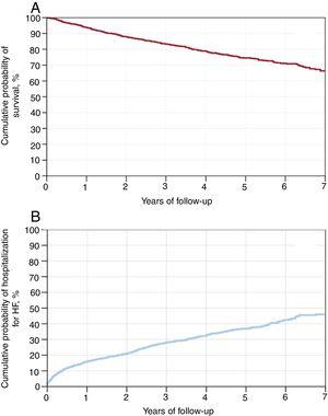 A: Cumulative probability of survival over long-term follow-up according to Kaplan-Meier method. B: Cumulative probability of hospitalization for HF over long-term follow-up according to Kaplan-Meier method. HF, heart failure.