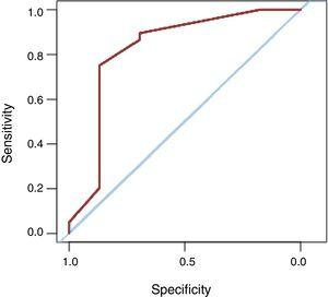 Area under the receiver operating characteristic (ROC) curve of the logistic regression model for the need for pacemaker implantation at 3 years of follow-up.