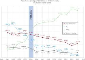 Annual changes in reperfusion method and unadjusted 30-day mortality among STEMI patients. The creation of the PROGALIUM network is indicated. PPCI, primary percutaneous coronary intervention; PROGALIAM, Programa Gallego de Atención al Infarto Agudo de Miocardio; STEMI, ST-segment elevation myocardial infarction; TL, thrombolysis.