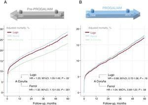 Adjusted 5-year mortality curves for the 3 areas of northern Galicia in PROGALIAM: A Coruña (green), Lugo (red), and Ferrol (blue). The charts show hazard ratios (pre-PROGALIAM vs PROGALIAM) and the corresponding confidence intervals. A) pre-PROGALIAM period. B) PROGALIAM period. 95%CI, 95% confidence interval; HR, hazard ratio; PROGALIAM, Programa Gallego de Atención al Infarto Agudo de Miocardio.
