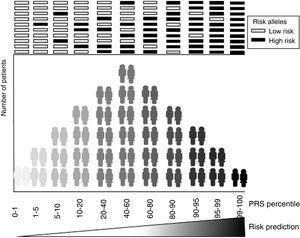 Risk score distribution. Distribution of the genetic risk ranges in a population according to the accumulation of risk alleles. PRS, polygenic risk score.