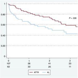 Survival according to cardiac amyloidosis subtype. AL, amyloid light-chain amyloidosis; ATTR, transthyretin amyloidosis.