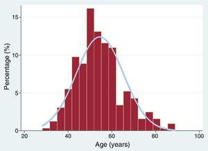 Histogram showing age distribution of patients with spontaneous coronary artery dissection alongside normal distribution curve.