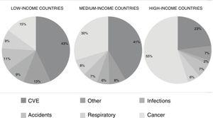 Causes of death in the countries included in the PURE study, classified as high-income, medium-income, or low-income. CVD, cardiovascular disease.