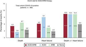Events in the COVID-19 positive cohort depending on the type of treatment. ACEI, angiotensin-converting enzyme inhibitors; ARB, angiotensin receptor blockers.