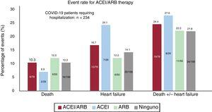 Events in the COVID-19 hospitalized cohort depending on the type of treatment. ACEI, angiotensin-converting enzyme inhibitors; ARB, angiotensin receptor blockers.