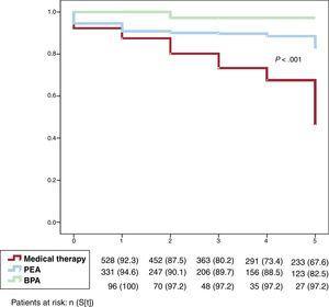Survival according to chronic thromboembolic pulmonary hypertension treatment. BPA, balloon pulmonary angioplasty; PEA, pulmonary endarterectomy.