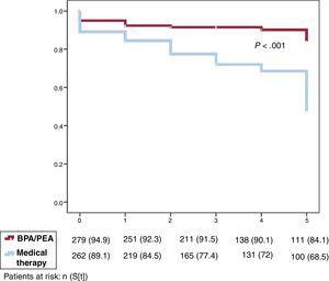 Differences between therapeutic strategies. BPA, balloon pulmonary angioplasty; PEA, pulmonary endarterectomy.