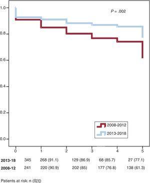 Impact of the diagnosis period on prognosis.