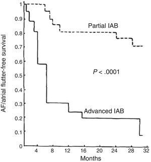 Supraventricular tachyarrhythmia (atrial fibrillation [AF]/atrial flutter)-free survival in patients with advanced interatrial block (IAB) compared with a similar group of patients with partial IAB in the first article to describe this association. Adapted with permission from Bayés de Luna et al.1