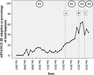 """Temporal trends in the adoption (proportion of all implants) of an ADVANCE programming strategy at device implantation. A: publication of the ADVANCE III trial results. B: the """"ADVANCE III awareness"""" training campaign for Medtronic technical consultants. C: publication of the 2015 HRS/EHRA/APHRS/SOLAECE expert consensus statement. P1, period 1; P2, period 2; P3, period 3; P4, period 4."""