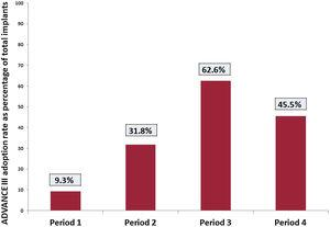 """Average ADVANCE III adoption rate at implantation for each study period. Period 1: from 2007 (first ADVANCE-programmed patient in the registry) to publication of the ADVANCE III trial results (May 2013). Period 2: from publication of the ADVANCE III trial results to implementation of an """"ADVANCE III awareness"""" training campaign for Medtronic technical consultants (January 2015). Period 3: from implementation of an """"ADVANCE III awareness"""" training campaign for Medtronic technical consultants to release of the 2015 HRS/EHRA/APHRS/SOLAECE expert consensus statement on ICD programming (November 2015). Period 4: after release of the HRS/EHRA/APHRS/SOLAECE expert consensus statement."""