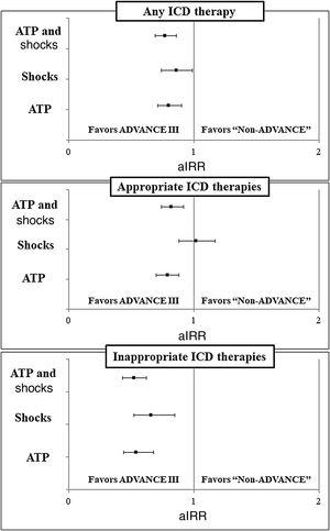 Adjusted incidence rate ratios with 95% confidence intervals for each type of device therapy. aIRR, adjusted incidence rate ratio; ATP, antitachycardia pacing; ICD, implantable cardioverter-defibrillator.