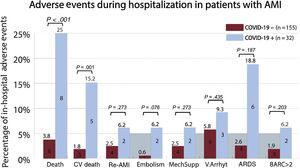 Association of COVID-19 with adverse events in patients admitted for acute myocardial infarction. AMI, acute myocardial infarction; ARDS, acute respiratory distress syndrome; BARC, Bleeding Academic Research Consortium scale; COVID-19, coronavirus disease 2019; CV death, cardiovascular death; Embolism, refers to stroke or systemic arterial embolism; MechSupp, mechanical circulatory support; Re-AMI, myocardial re-infarction; V.Arrhyt, ventricular arrhythmias.