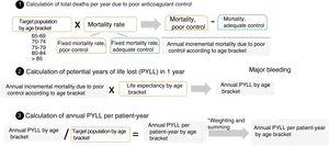 Calculation of potential years of life lost. PYLL, potential years of life lost. *Weighting based on the weight of each age bracket. Once the age adjustment was applied, the PYLL/patient-year were summed for the various age brackets.