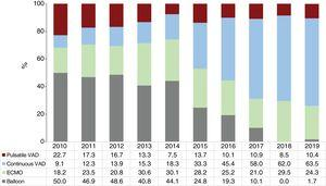 Type of pretransplant circulatory support by year (2010-2019). ECMO, extracorporeal membrane oxygenation; VAD, ventricular assist device.