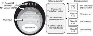 Venn diagram of the HT population included in the study and the main associated outcomes. HT, heart transplant. *Bimodal: recurrence of symptoms and inflammatory markers before definitive improvement.