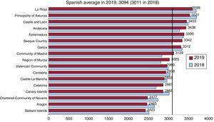 Coronary angiograms per million population. Spanish average and total by autonomous community in 2018 and 2019.