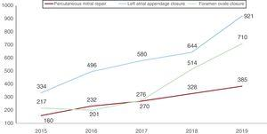 Changes over time in percutaneous mitral valve repair, left atrial appendage closure, and patent foramen ovale closure from 2015 to 2019.