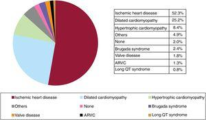 Type of heart disease prompting implantation (first implantations). ARVC, arrhythmogenic right ventricular cardiomyopathy; Others, patients with more than 1 diagnosis.