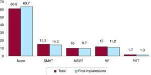 Distribution of arrhythmias prompting implantation (total and first implantations). NSVT, nonsustained ventricular tachycardia; PVT, polymorphic ventricular tachycardia; SMVT, sustained monomorphic ventricular tachycardia; VF, ventricular fibrillation.