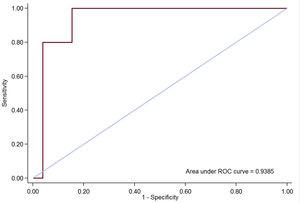 Area under the ROC curve for the recurrence of tricuspid regurgitation after surgery. ROC, receiver operator characteristics.