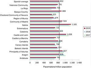 Pacemaker use per million population (national average and by autonomous community) from 2017 to 2019.
