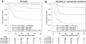 Kaplan-Meier 50-day survival curves for mortality during the time from symptom onset by 4 combinations of high-sensitivity troponin T (hs-TnT) and N-terminal pro-B-type natriuretic peptide (NT-proBNP) levels (A), and for the composite of mortality or mechanical ventilation by 4 combinations of hs-cTnT and NT-proBNP levels (B).