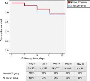 Actuarial survival analysis at 1-month follow-up comparing patients with an at-risk QT interval and those with a normal QT interval in the first 48hours of admission. QTc, corrected QT interval.