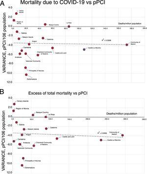 A, Relationship between mortality due to COVID-19 and variation in the rate of pPCI/106 population. B, Relationship between excess mortality due COVID-19 and variation in the rate of pPCI/106 population. COVID-19, coronavirus disease 2019; pPCI: primary percutaneous coronary intervention.