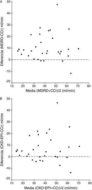 Diferencias en los niveles de filtrado glomerular estimados con la fórmula MDRD y el aclaramiento de creatinina (A) y los niveles de filtrado glomerular estimados con CKD-EPI y el aclaramiento de creatinina (B) (método de Bland-Altmann).