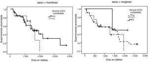 Curva de supervivencia de la variante rs2285666 del gen ACE2 en hombres (curva de la izquierda, p=0,559) y en mujeres (curva de la derecha, p=0,655).